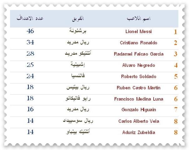 جدول دورى زين السعودى للمحترفين2012/2013 م.قرعة دورى زين السعودى للمحترفين  2012/2013